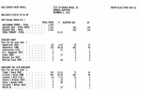 The published election results in Harper Woods show the democratic ticket ahead. President-elect Donald Trump won the Woods, Shores and Farms, while Hillary Clinton took the City, Park and Harper Woods.