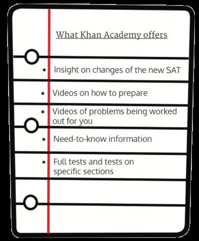 Khan Academy offers online SAT prep