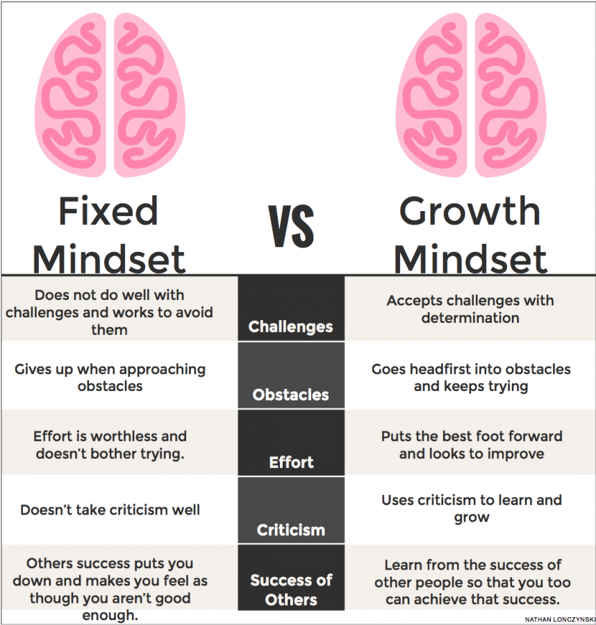 Teachers, coaches promote growth mindsets